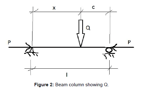 fluid-mechanics-beam-column-showing