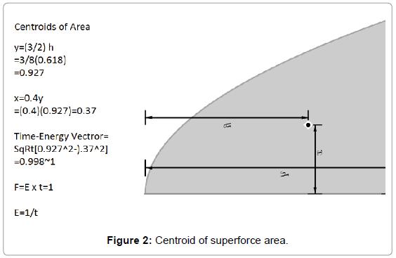fluid-mechanics-centroid-superforce-area