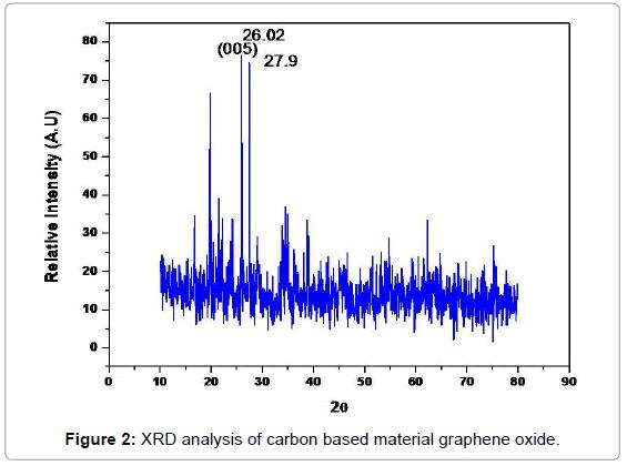 fluid-mechanics-material-graphene-oxide