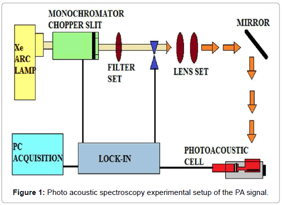 fluid-mechanics-photo-acoustic-spectroscopy