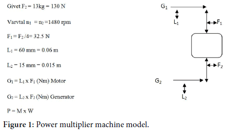 fluid-mechanics-power-multiplier-machine