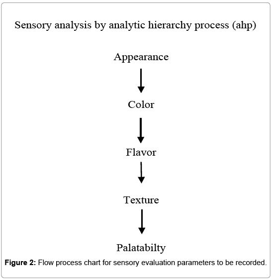 food-processing-technology-sensory-evaluation