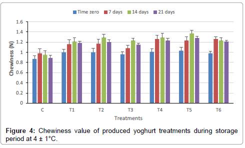 food-processing-technology-yoghurt-treatments