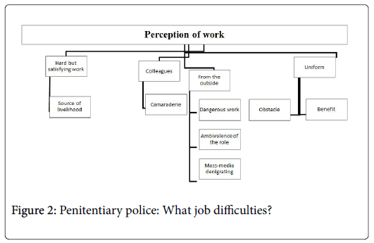 forensic-psychology-Penitentiary-police
