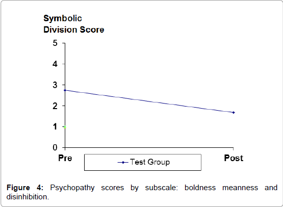 forensic-psychology-Psychopathy-scores