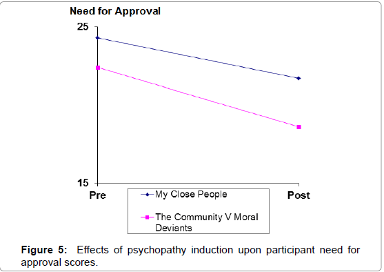 forensic-psychology-approval-scores