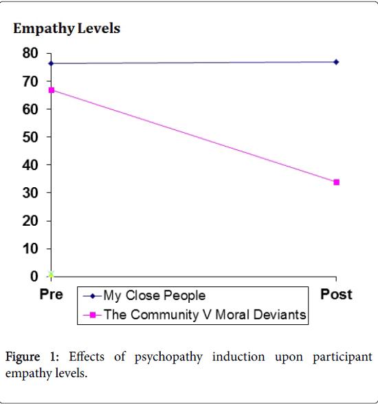 forensic-psychology-empathy-levels
