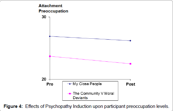 Adaptive Psychopathy: The Quarantine Vector and Attachment