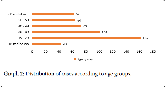 forensic-research-age-groups