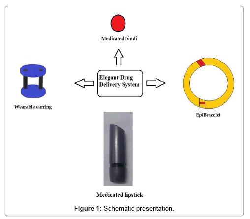 formulation-science-bioavailability-presentation