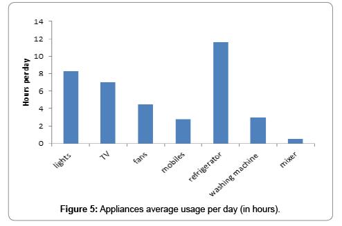 fundamentals-renewable-energy-applications-average
