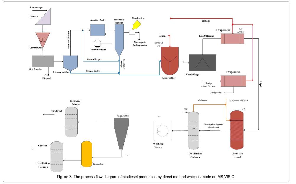 fundamentals-renewable-energy-applications-biodiesel