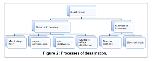 fundamentals-renewable-energy-applications-desalination