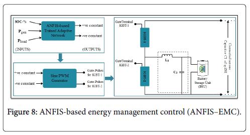 fundamentals-renewable-energy-applications-energy-management