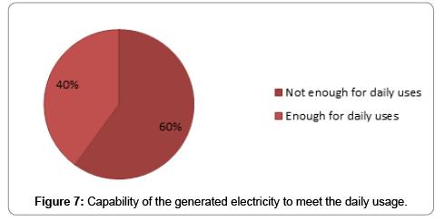 fundamentals-renewable-energy-applications-generated