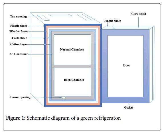 fundamentals-renewable-energy-applications-green-refrigerator
