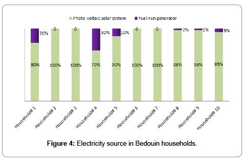 fundamentals-renewable-energy-applications-households