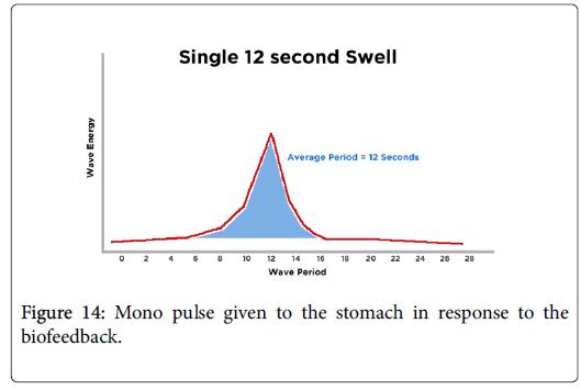 gastrointestinal-digestive-Mono-pulse