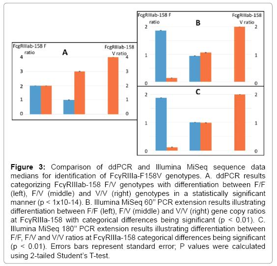 gene-technology-Comparison-ddPCR