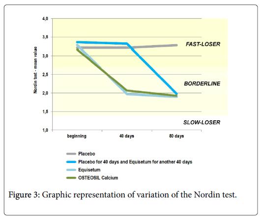general-medicine-Nordin-test