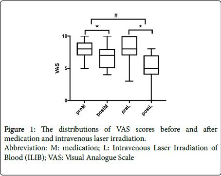 General Medicine Visual Analogue
