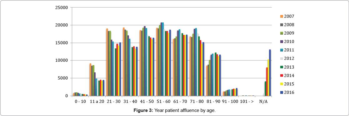 general-medicine-Year-patient