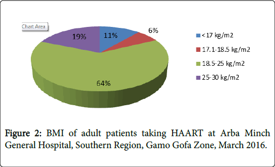 general-medicine-adult-patients