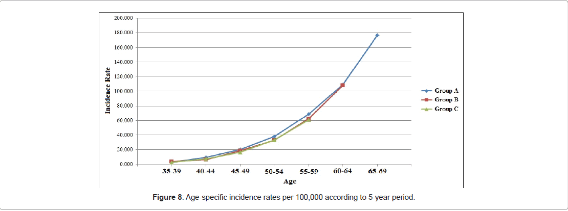 general-medicine-incidence-rates