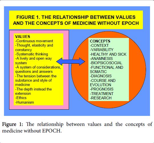 general-practice-values-concepts