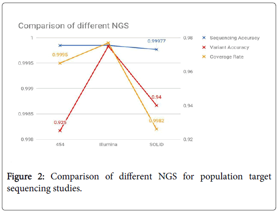 genome-NGS-population-target