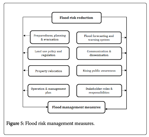 geography-natural-disasters-measures