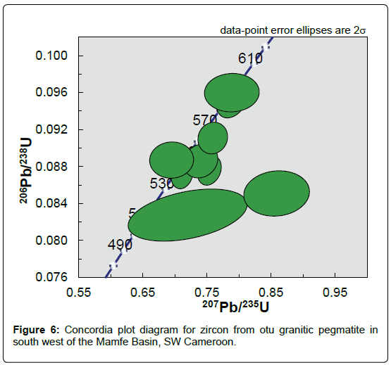geology-geosciences-Concordia-plot