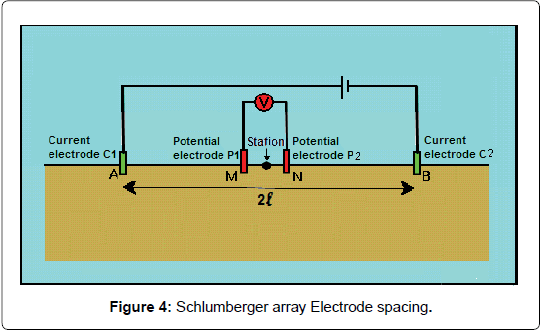 geology-geosciences-Electrode-spacing