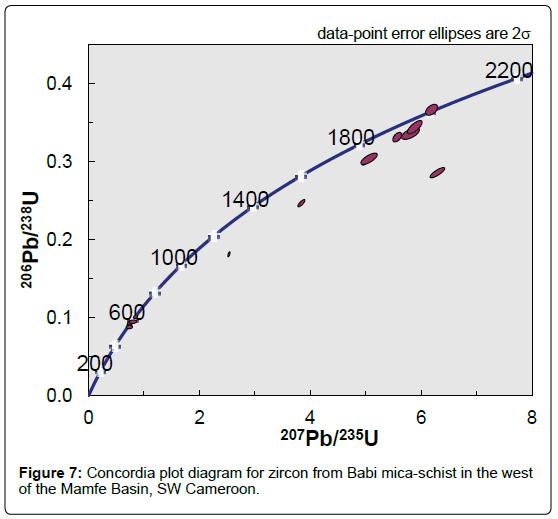 geology-geosciences-plot-diagram