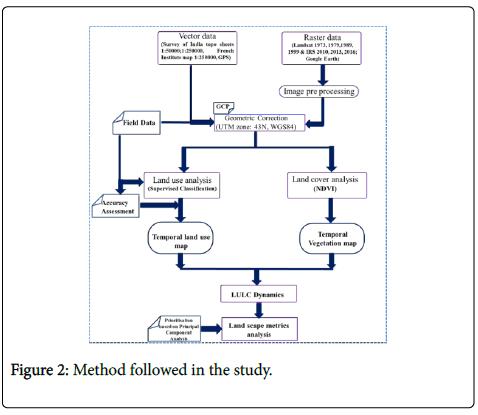 geophysics-remote-method