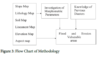 geophysics-remote-sensing-Chart-Methodology