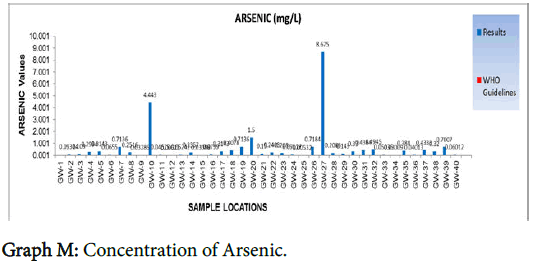 geophysics-remote-sensing-Concentration-Arsenic
