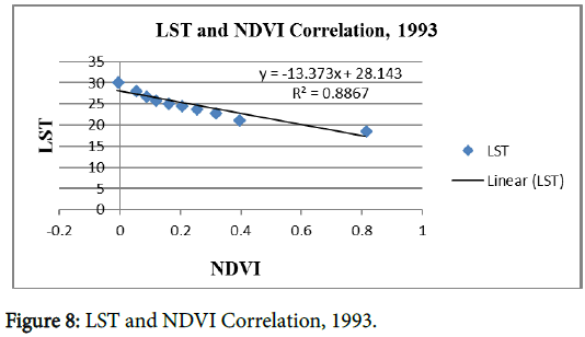 geophysics-remote-sensing-LST-NDVI