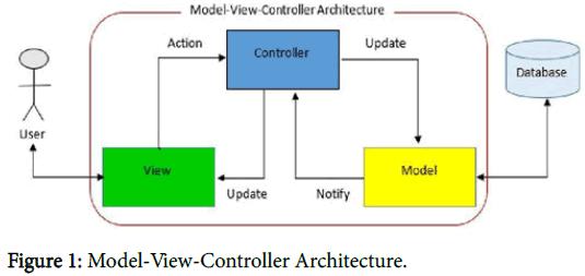 geophysics-remote-sensing-Model-View-Controller