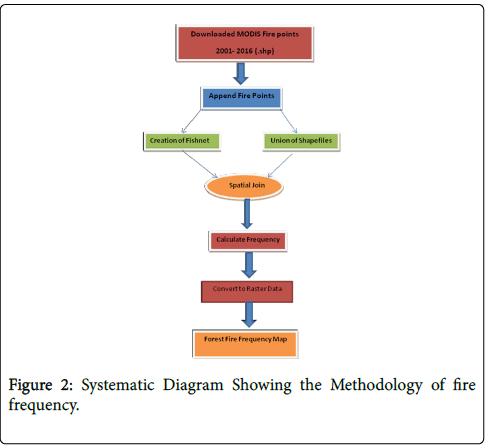 geophysics-remote-sensing-Systematic-Diagram