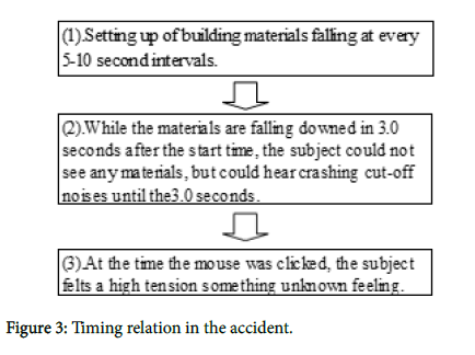 geophysics-remote-sensing-Timing-relation
