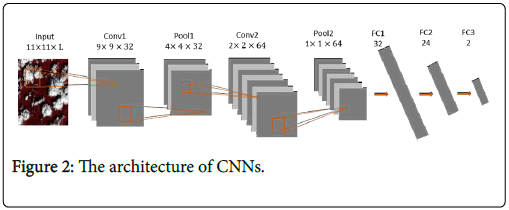 Cloud Detection Based on Convolutional Neural Network using