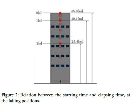 geophysics-remote-sensing-elapsing-time