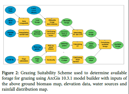 geophysics-remote-sensing-forage-grazing
