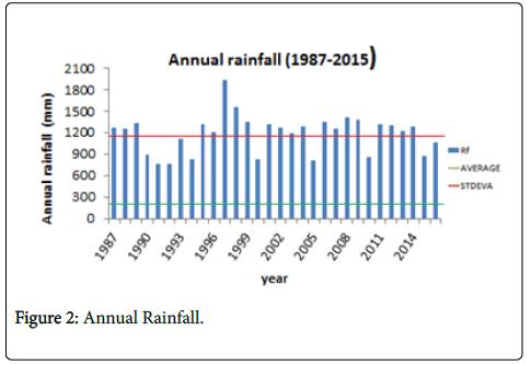 geophysics-remote-sensing-rainfall