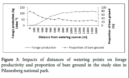 geophysics-remote-sensing-watering-points