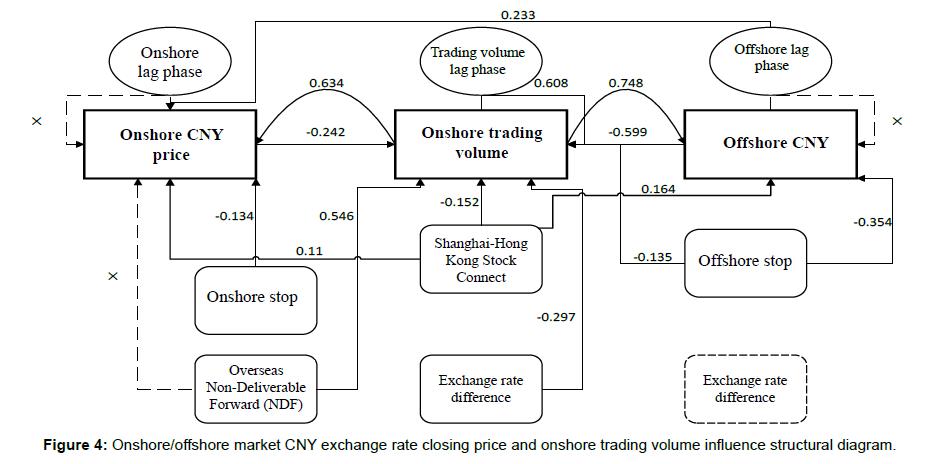 global-economics-exchange-structural
