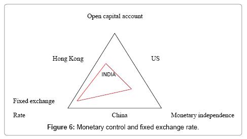 Global Economics Fixed