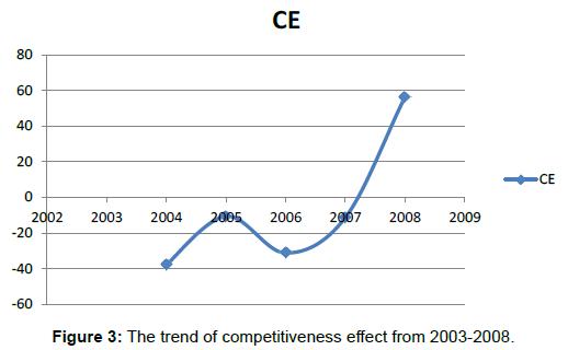 global-economics-trend-competitiveness