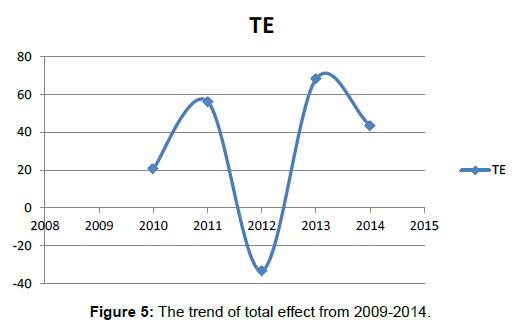 global-economics-trend-effect